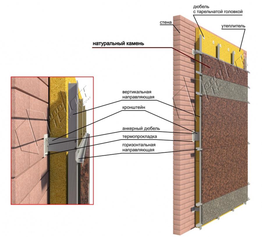 Вентилируемый фасад  что это такое Монтаж фасадов